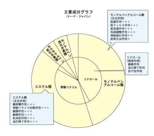 ナードの円グラフ